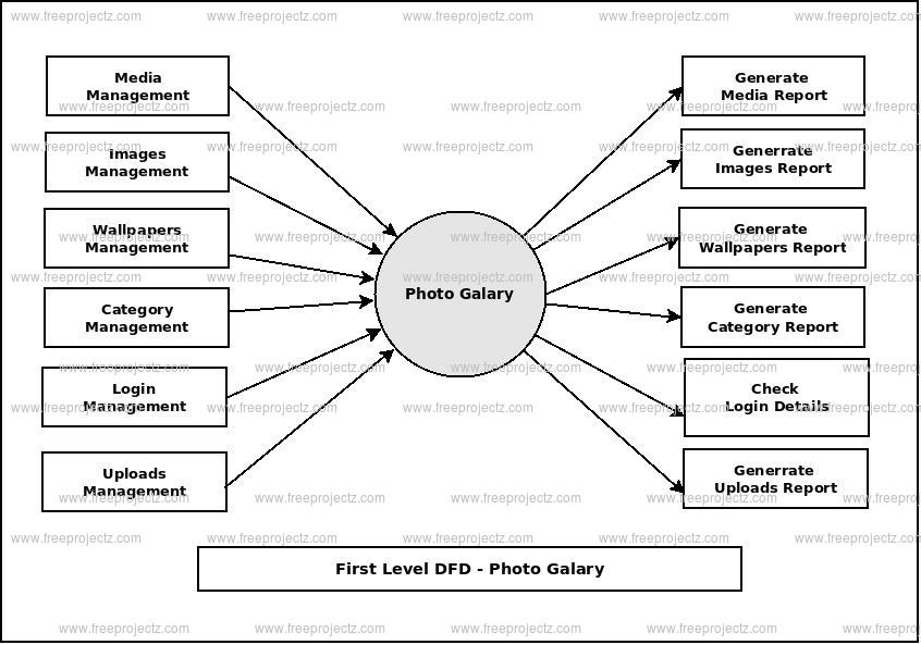 First Level Data flow Diagram(1st Level DFD) of Photo Gallery