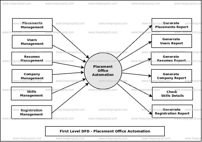 First Level Data flow Diagram(1st Level DFD) of Placement Office Automation