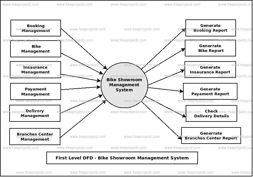 First Level Data flow Diagram(1st Level DFD) of Bike Showroom Management System