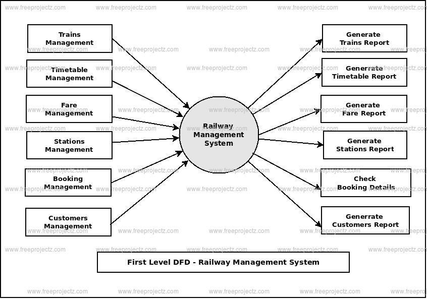 First Level Data flow Diagram(1st Level DFD) of Railway Management System