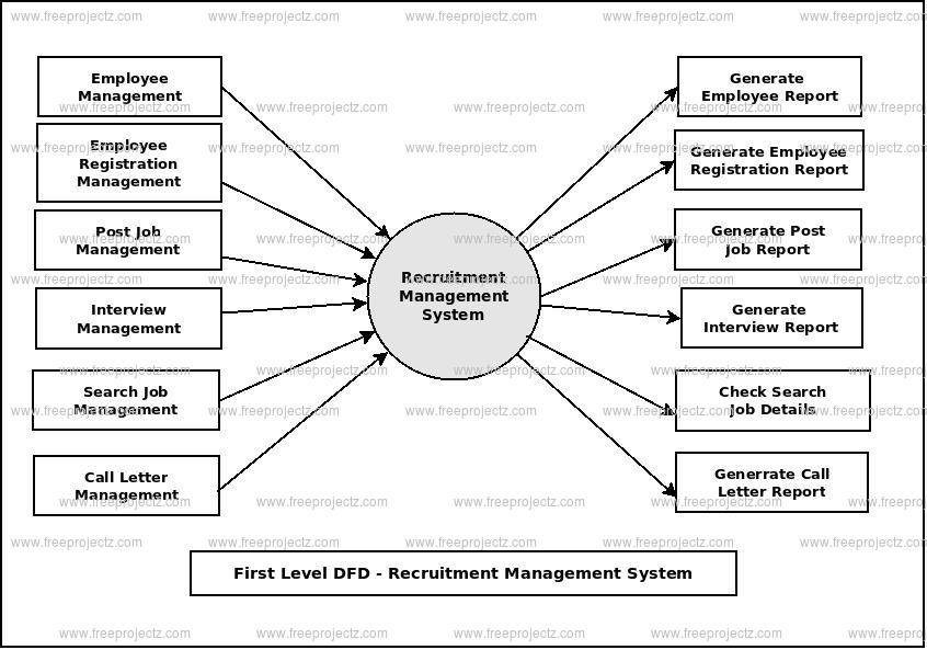 First Level Data flow Diagram(1st Level DFD) of Recruitment Management System