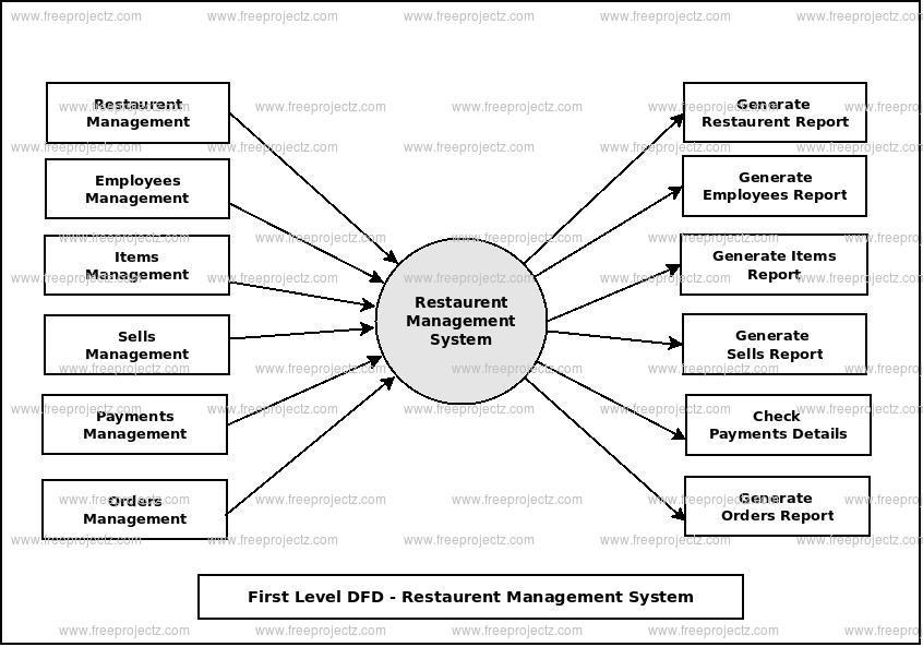 First Level Data flow Diagram(1st Level DFD) of Restaurent Management System
