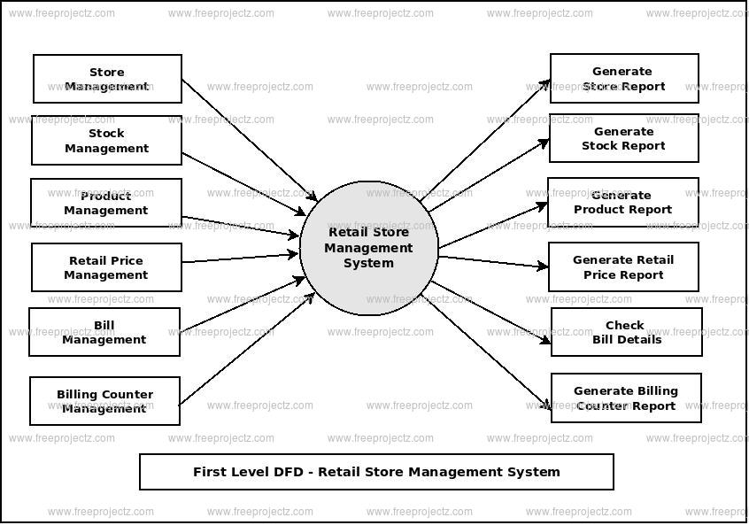 First Level Data flow Diagram(1st Level DFD) of Retail Store Management System