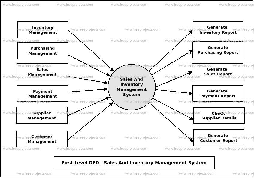 First Level Data flow Diagram(1st Level DFD) of Sales And Inventory Management System