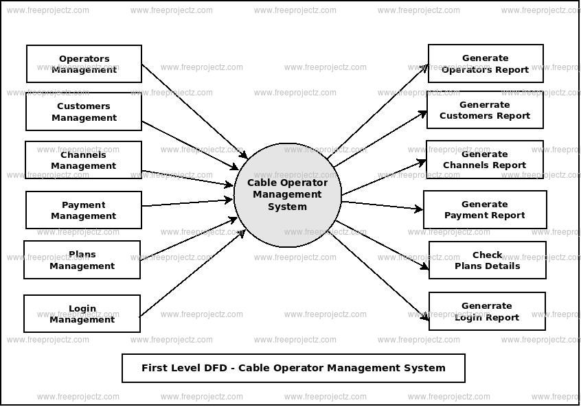 First Level Data flow Diagram(1st Level DFD) of Cable Operator Management System