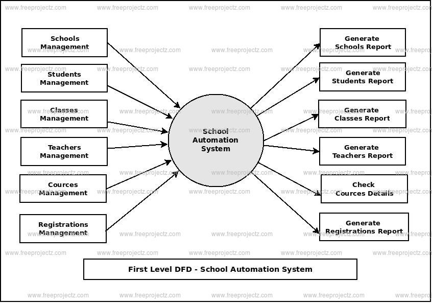 First Level Data flow Diagram(1st Level DFD) of School Automation System