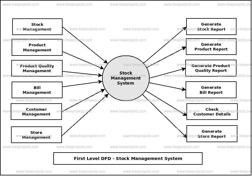 First Level Data flow Diagram(1st Level DFD) of Stock Management System