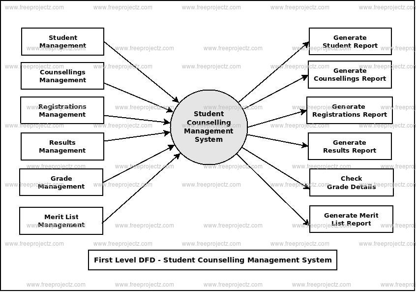 First Level Data flow Diagram(1st Level DFD) of Student Counselling Management System