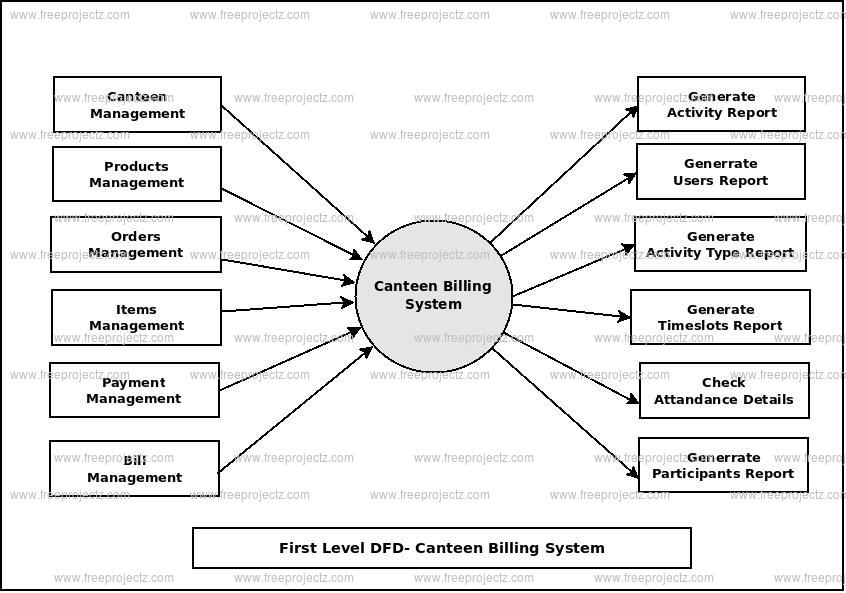 First Level Data flow Diagram(1st Level DFD) of Canteen Billing System