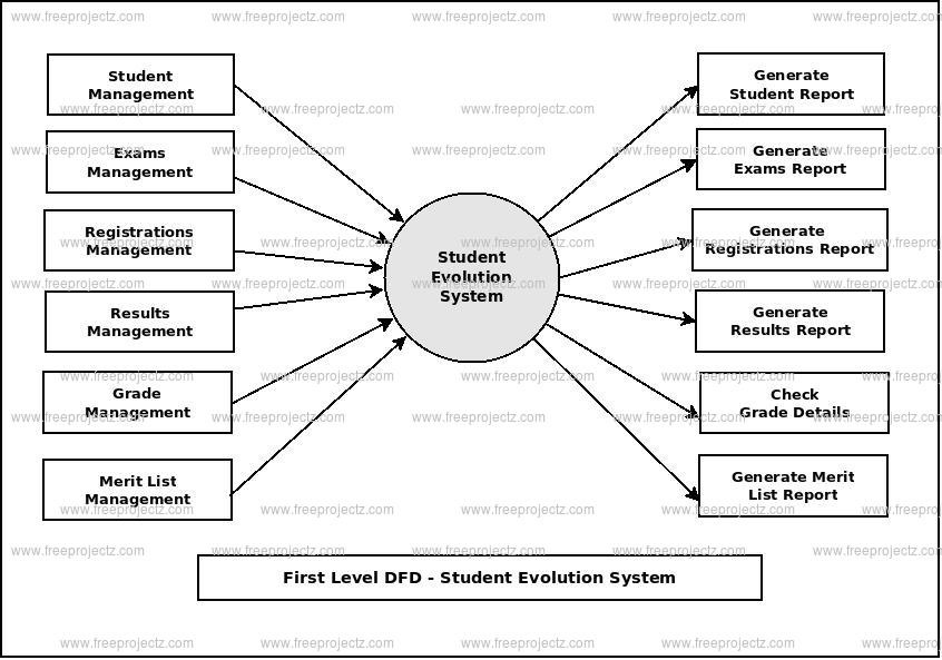 First Level Data flow Diagram(1st Level DFD) of Student Evolution System