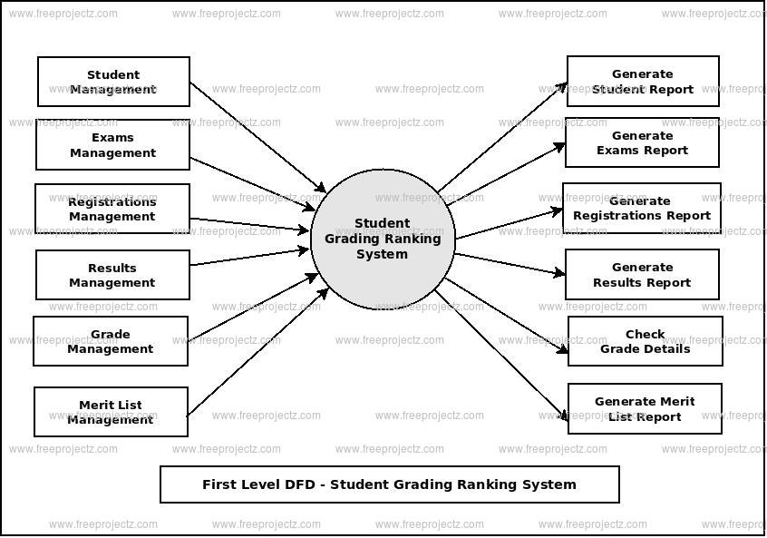 First Level Data flow Diagram(1st Level DFD) of Student Grading Ranking System