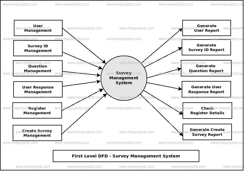 First Level Data flow Diagram(1st Level DFD) of Survey Management System