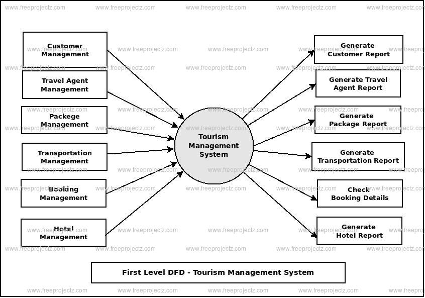 First Level Data flow Diagram(1st Level DFD) of Tourism Management System