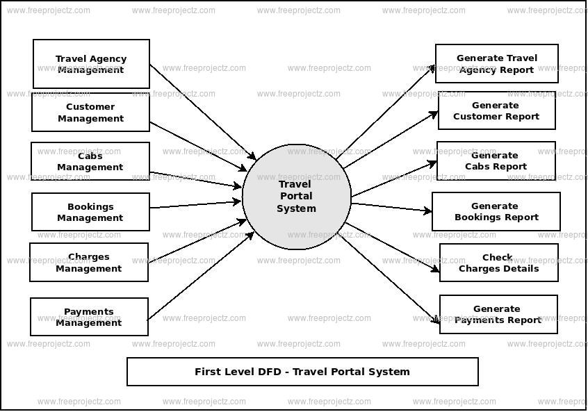 First Level Data flow Diagram(1st Level DFD) of Travel Portal System
