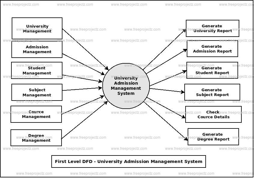 First Level Data flow Diagram(1st Level DFD) of University Admission Management System