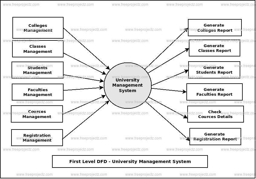 First Level Data flow Diagram(1st Level DFD) of University Management System