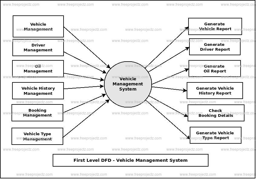 First Level Data flow Diagram(1st Level DFD) of Vehicle Management System