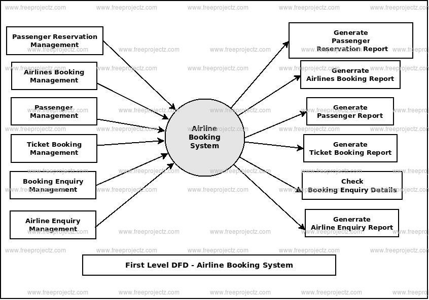 First Level Data flow Diagram(1st Level DFD) of Airline Booking System