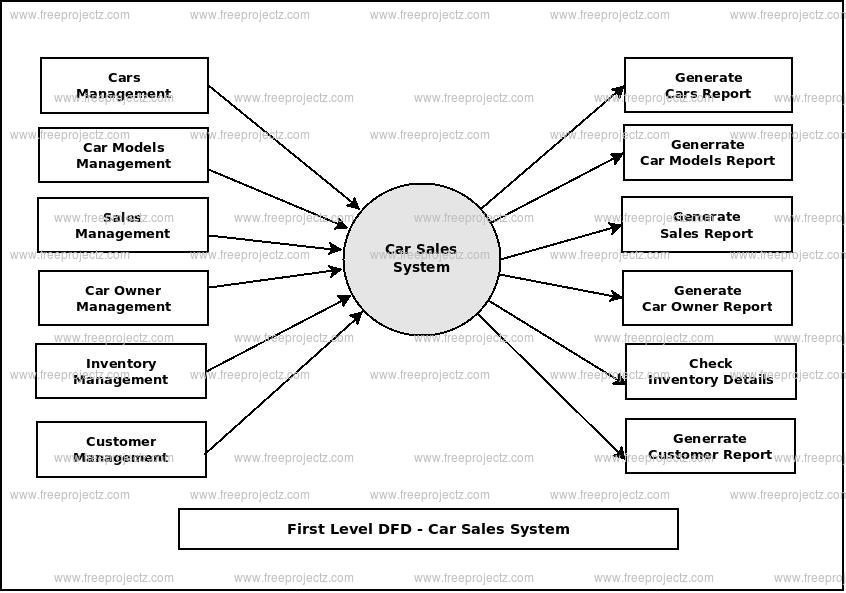 First Level Data flow Diagram(1st Level DFD) of Car Sales System
