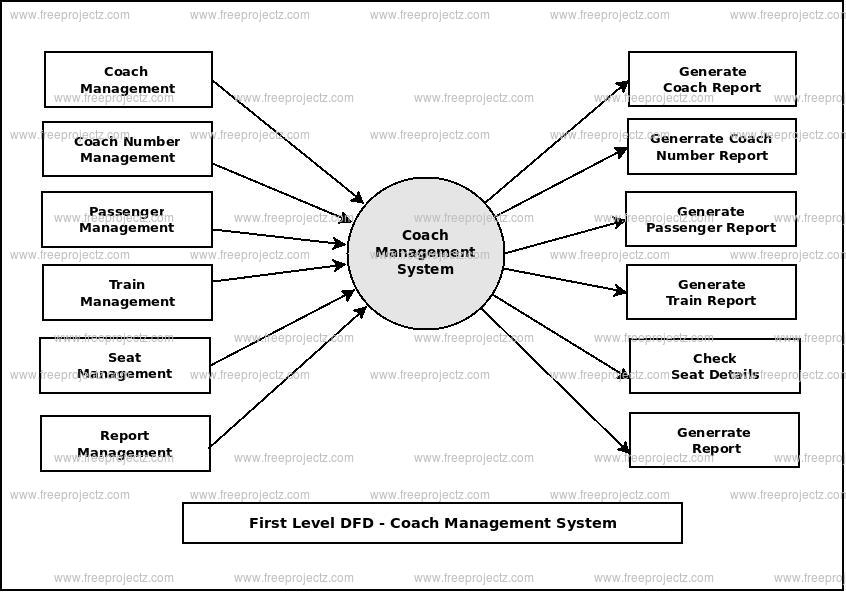 First Level Data flow Diagram(1st Level DFD) of Coach Management System