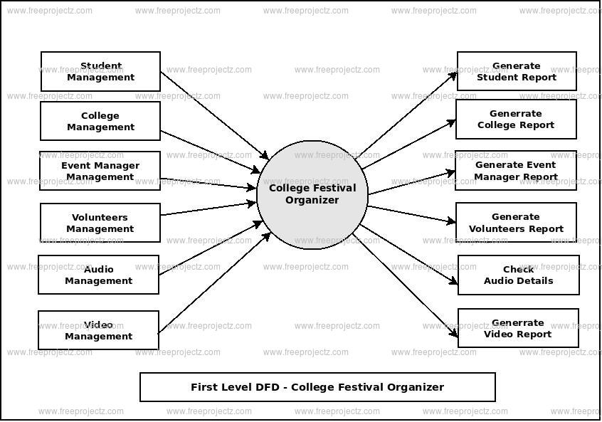 First Level Data flow Diagram(1st Level DFD) of College Festival Organizer