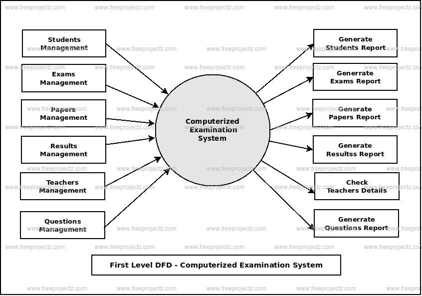 First Level Data flow Diagram(1st Level DFD) of Computerized Examination System