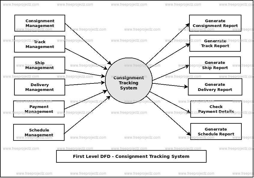 First Level Data flow Diagram(1st Level DFD) of Consignment Tracking System