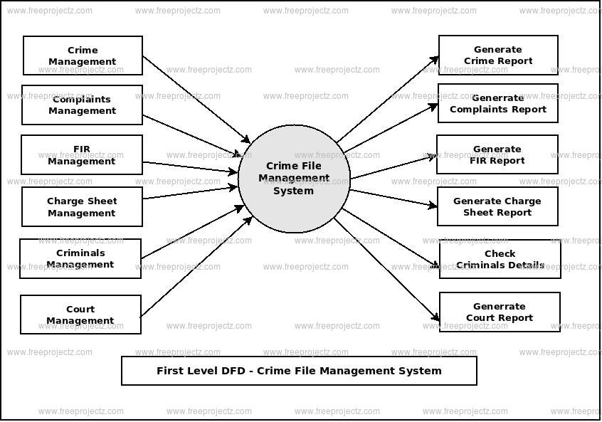 First Level Data flow Diagram(1st Level DFD) of Crime File Management System