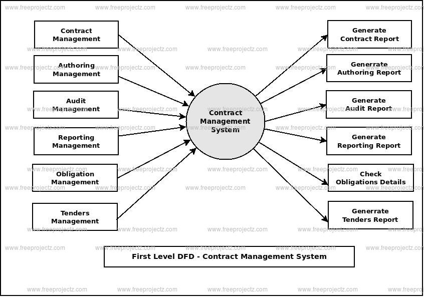 <h2>First Level Data flow Diagram(1st Level DFD) of Contract Management System