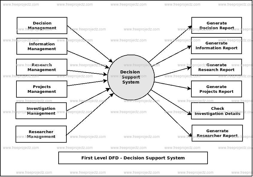 First Level Data flow Diagram(1st Level DFD) of Decision Support System