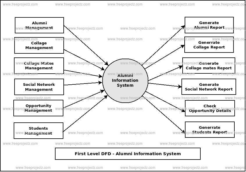 First Level Data flow Diagram(1st Level DFD) of Alumni Information System