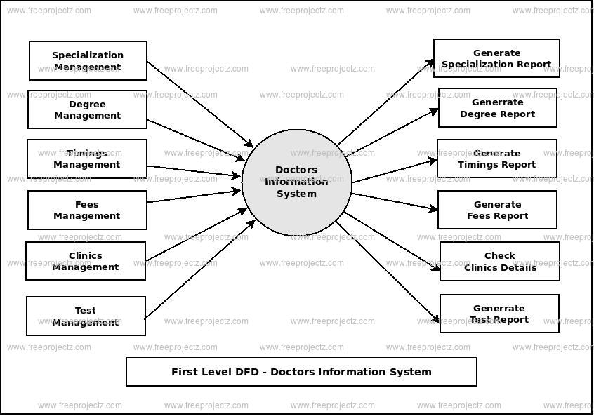 First Level Data flow Diagram(1st Level DFD) of Doctors Information System