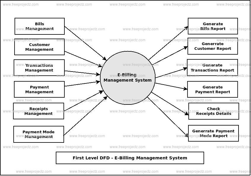 First Level Data flow Diagram(1st Level DFD) of E-Billing Management System