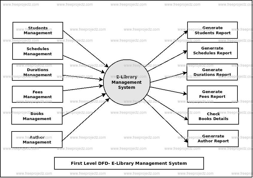 First Level Data flow Diagram(1st Level DFD) of E-Library Management System