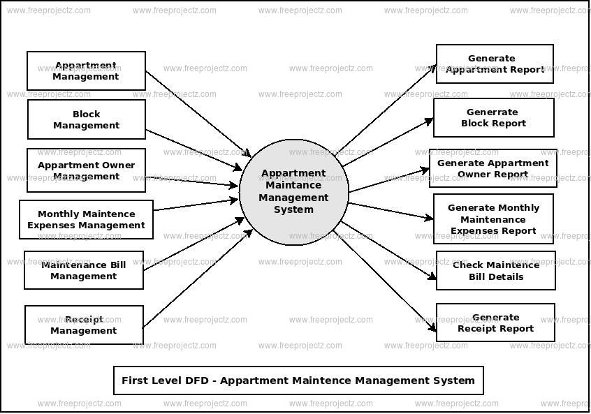 First Level Data flow Diagram(1st Level DFD) of Appartment MaintanceManagement System