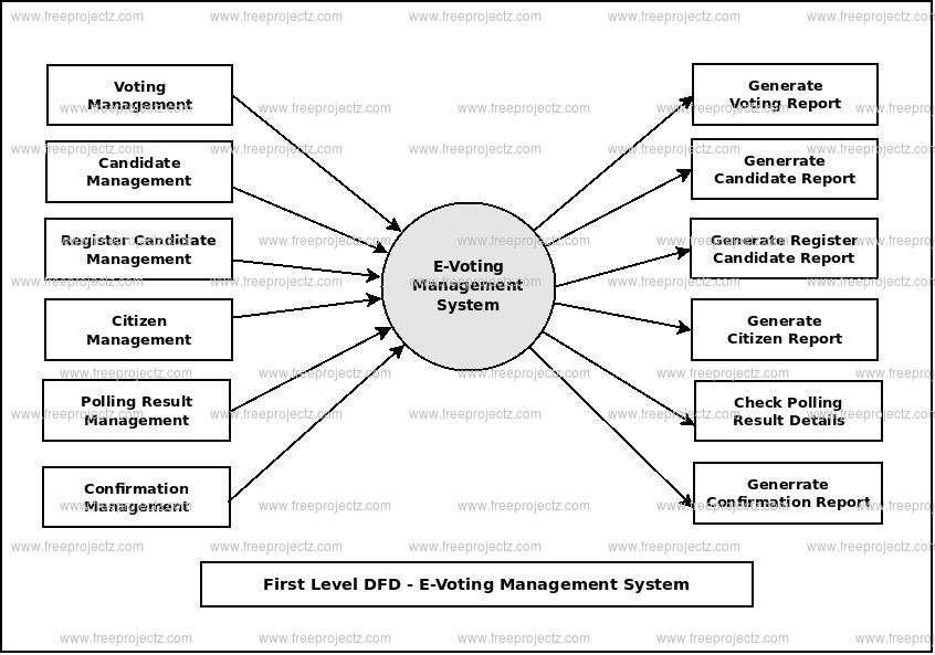 First Level Data flow Diagram(1st Level DFD) of E-Voting Management System