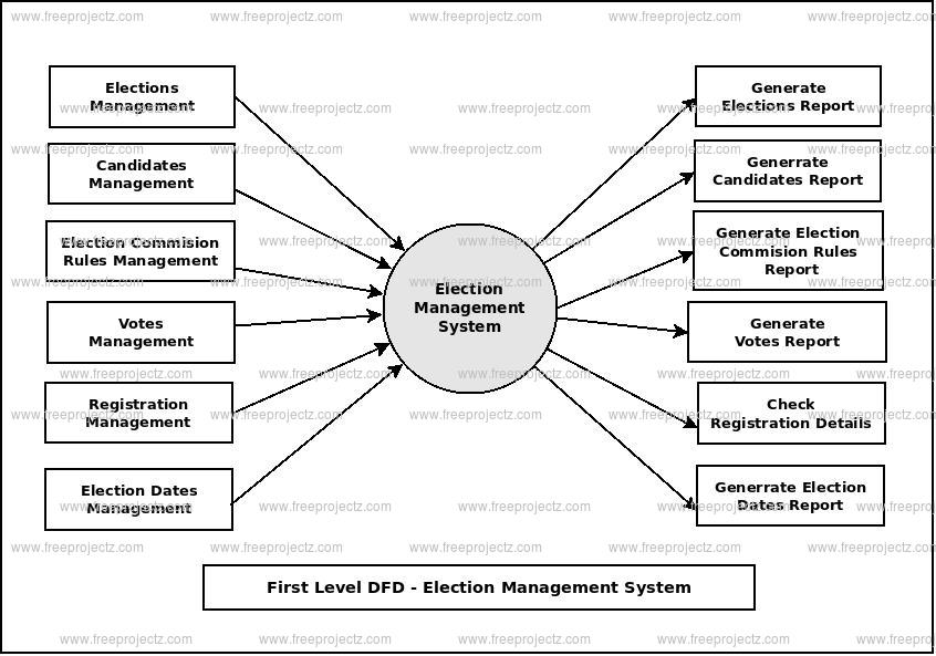 First Level Data flow Diagram(1st Level DFD) of Election Management System