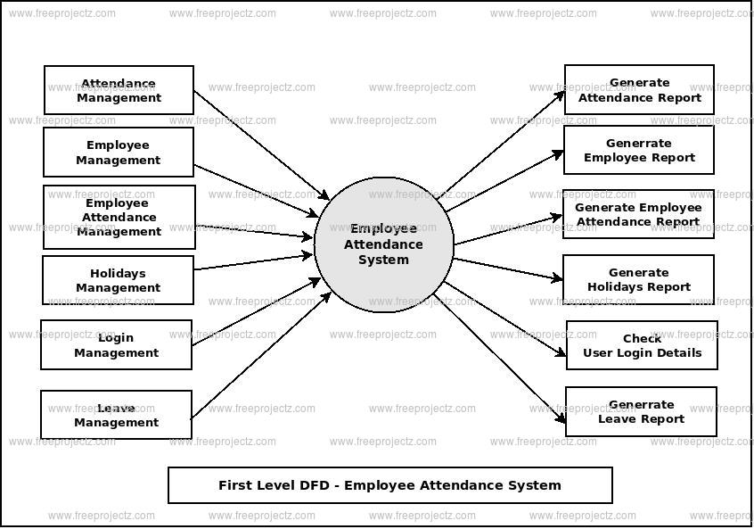 First Level Data flow Diagram(1st Level DFD) of Employee Attendance System
