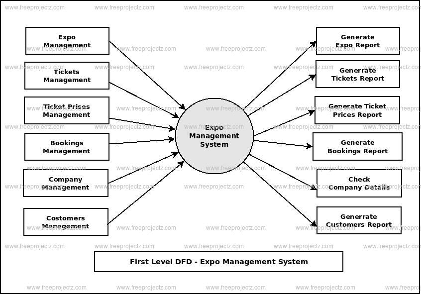 First Level Data flow Diagram(1st Level DFD) of Expo Management System