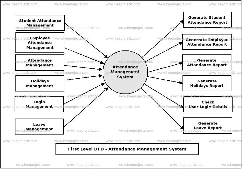 First Level Data flow Diagram(1st Level DFD) of Attendance Management System
