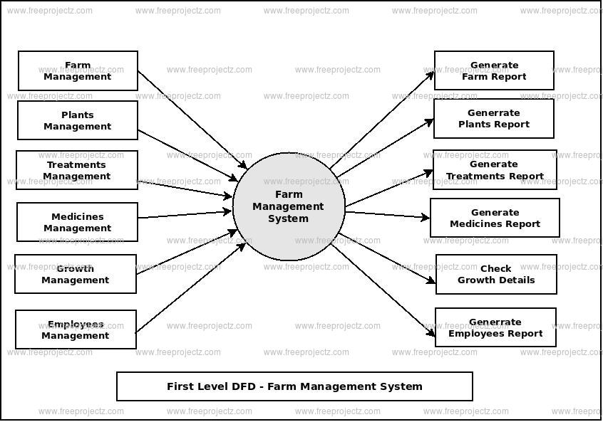 First Level Data flow Diagram(1st Level DFD) of Farm Management System
