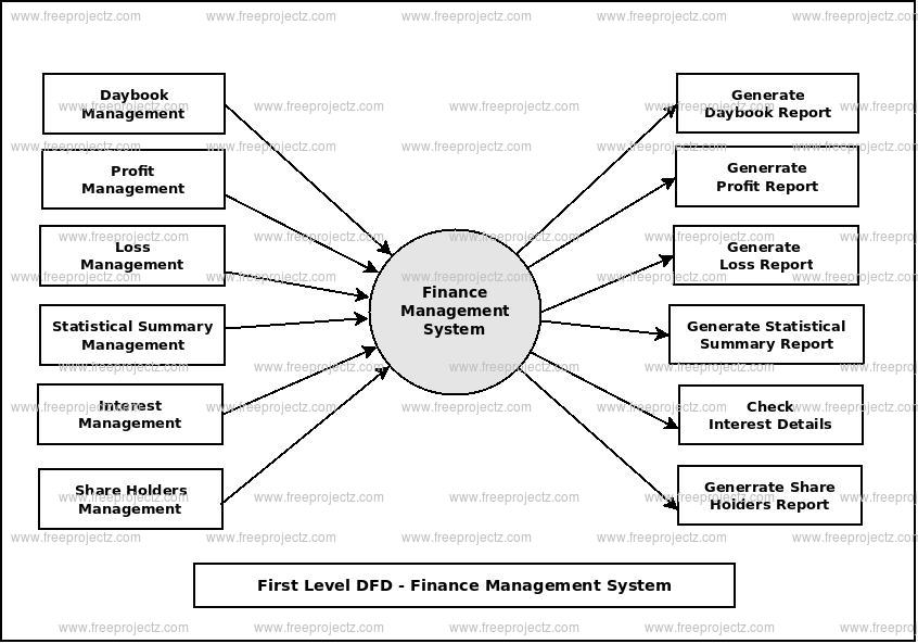 First Level Data flow Diagram(1st Level DFD) of Finance Management System