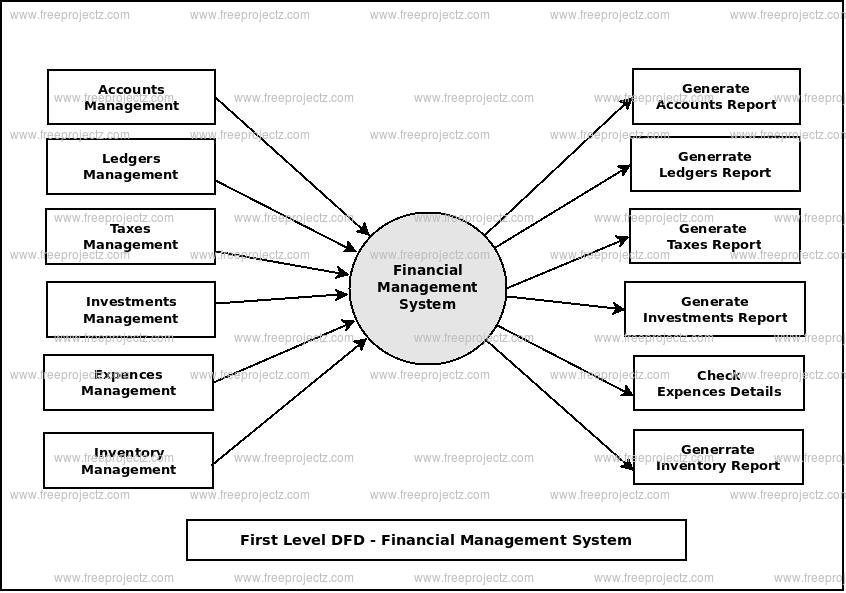 First Level Data flow Diagram(1st Level DFD) of Financial Management System