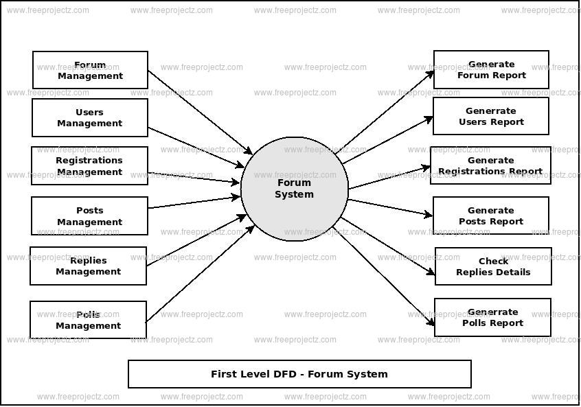 First Level Data flow Diagram(1st Level DFD) of Forum System