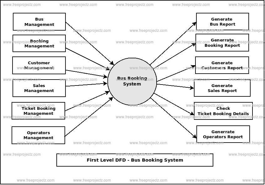 First Level Data flow Diagram(1st Level DFD) of Bus Booking System