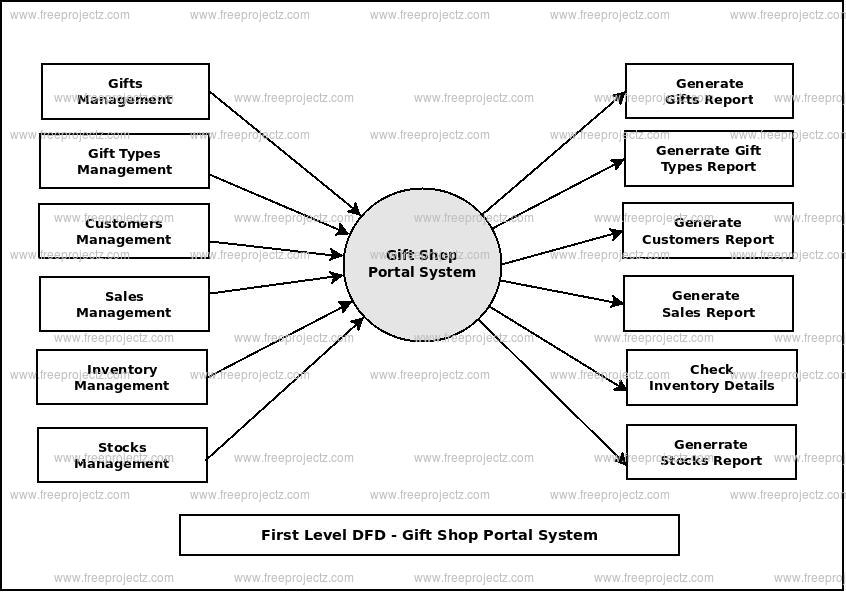First Level Data flow Diagram(1st Level DFD) of Gift Shop Portal System