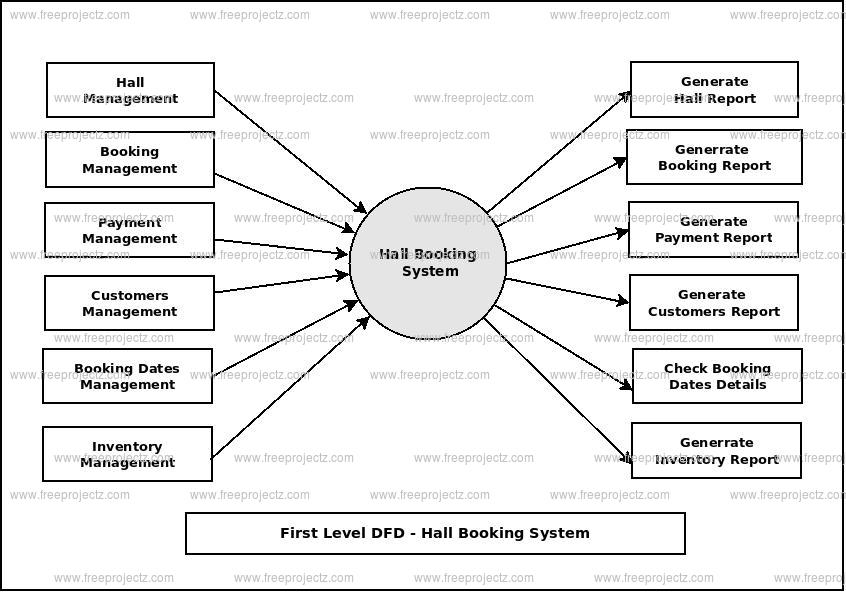 First Level Data flow Diagram(1st Level DFD) of Hall Booking System