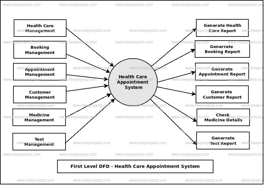 First Level Data flow Diagram(1st Level DFD) of Health Care Appointment System