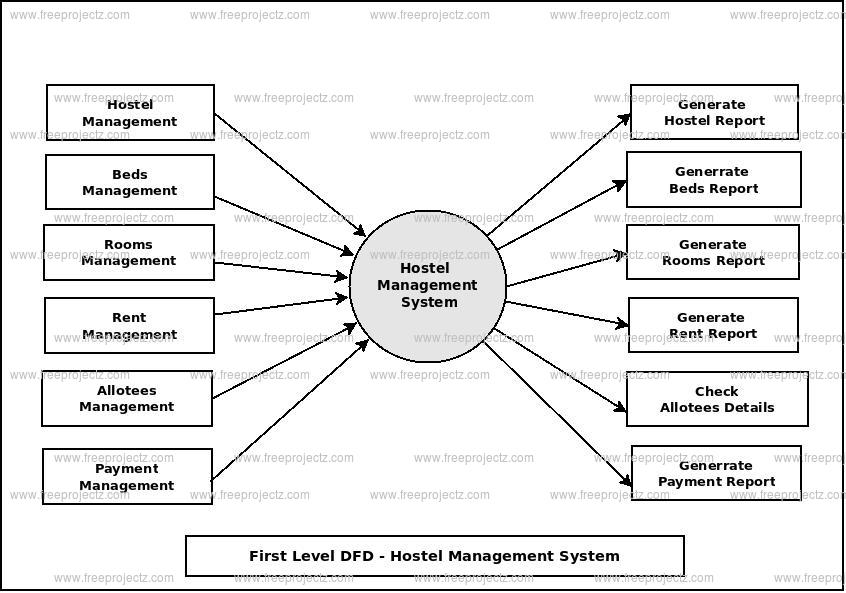 First Level Data flow Diagram(1st Level DFD) of Hostel Management System