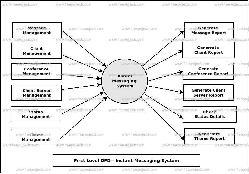 First Level Data flow Diagram(1st Level DFD) of Instant Messaging System